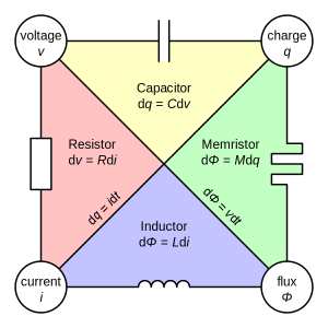 Illustration of the memristor in electrical network theory. Image from Wikipedia, produced by Parcly Taxel.